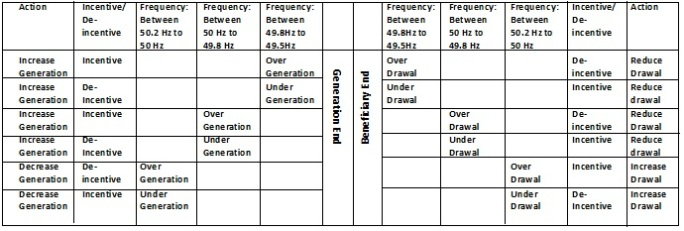 Effect of UI on Generation and load1